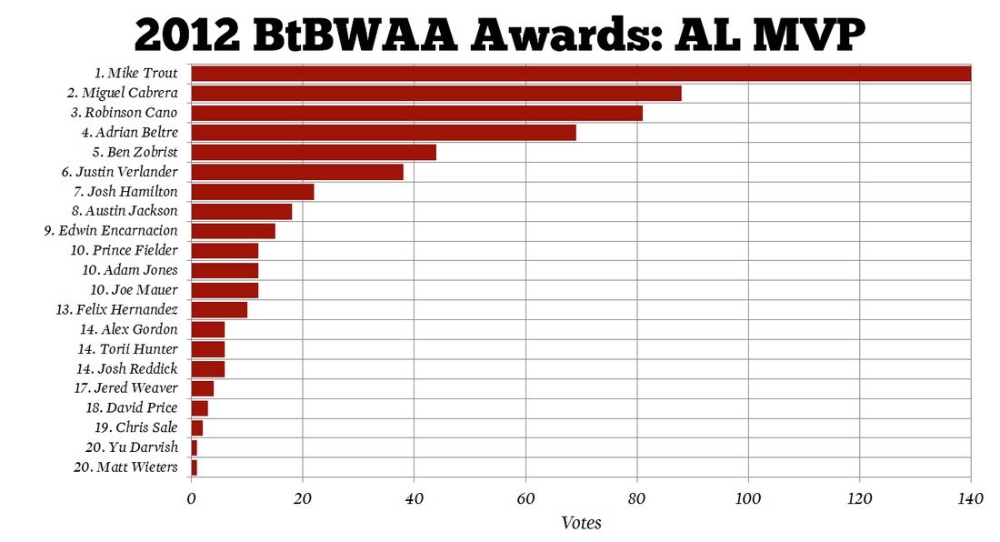 2012-mlb-mvp-btbwaa-al_medium