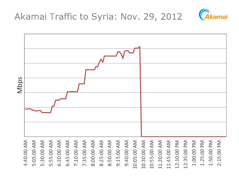 Syriaoutage