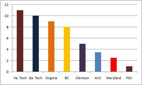 Acc_non-conference_sched_medium