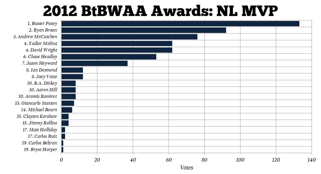 2012-mlb-mvp-btbwaa-nl