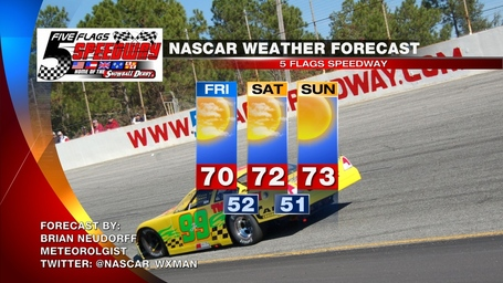 Nascar_forecast_snowball_derby_nov_2012_medium