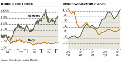 Samsung Stock Quote Entrancing King Of Samsung A Chairman's Reign Of Cunning And Corruption