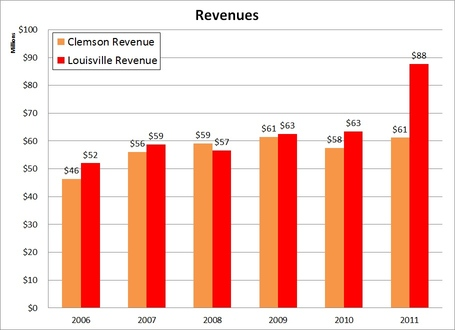 2006_to_2011_revenue_comparison_clem_loiusville_medium