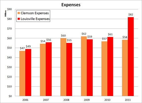 2006_to_2011_expense_comparison_clem_loiusville_medium
