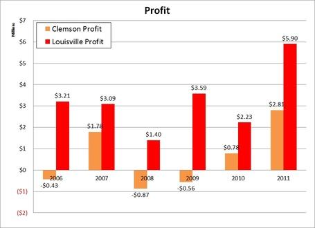 2006_to_2011_profit_comparison_clem_loiusville_medium