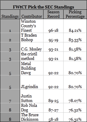 Fwtct_standings_wk_14_medium
