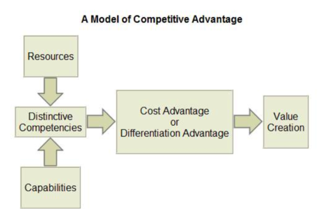 Model_of_competitive_advantage_medium