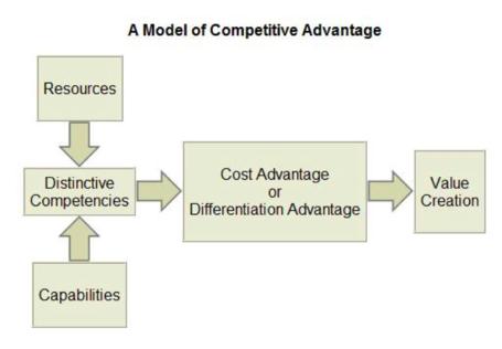 Model_of_competitive_advantage_medium
