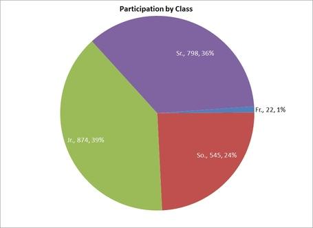 Class_participation_overall_totals_medium