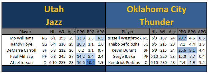 G17_uta_at_okc_-_starters