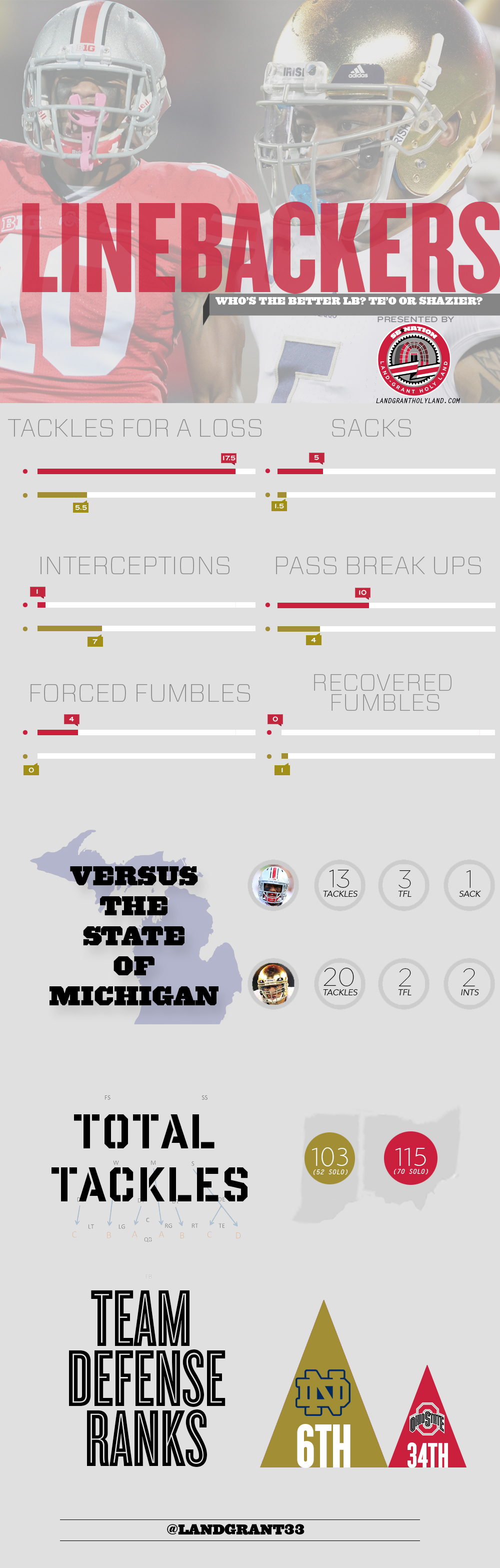 Shazier-teo-infographic_medium