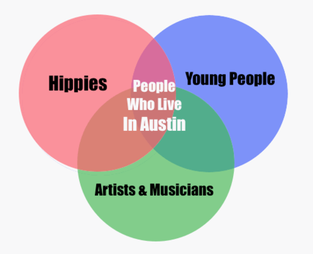 People_who_live_in_austin_medium