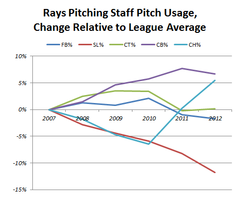Rays_pitch_usage