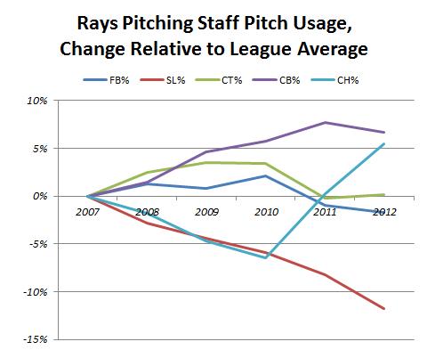 Rays_pitch_usage