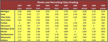 2009recruitingscores_medium