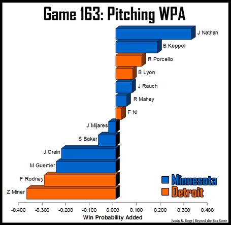 Det-vs-min-pitching-wpa-game_163_medium