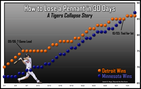Det-vs-min-wins-2009collapse_medium