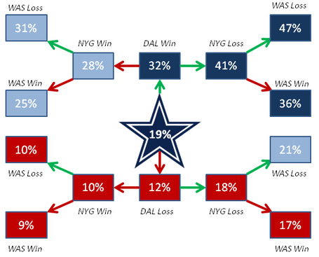 Playoff_odds_wk_14_medium