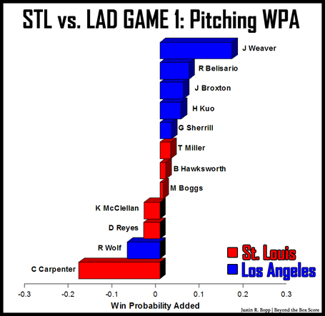 Lad-vs-stl-game1-pitching-wpa_medium