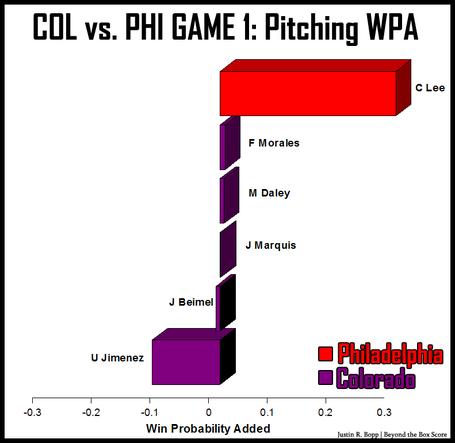 Col-vs-phi-game1-pitching-wpa_medium