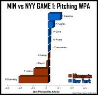 Tn_nyy-vs-min-game1-pitching-wpa_medium