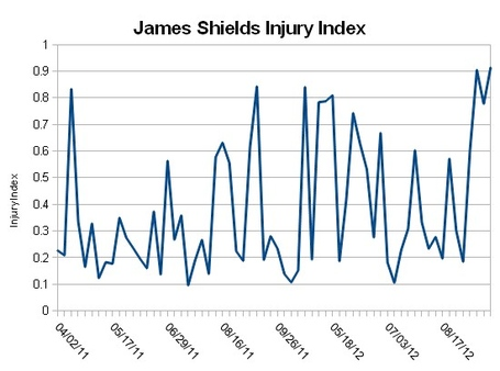 Shields_injuryindex_medium