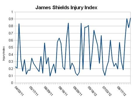 Shields_injuryindex_medium