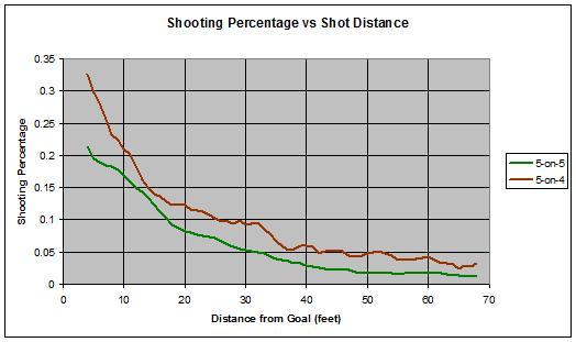 Shot_dist