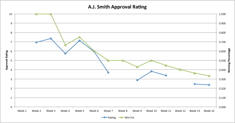 Aj-approval-raiting-week-14_medium