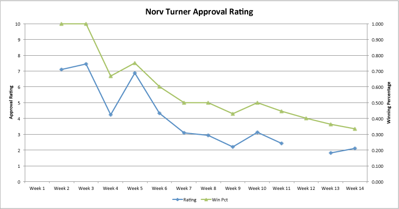 Norv-approval-rating-week-14_medium
