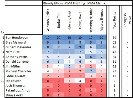 Lightweight rankings