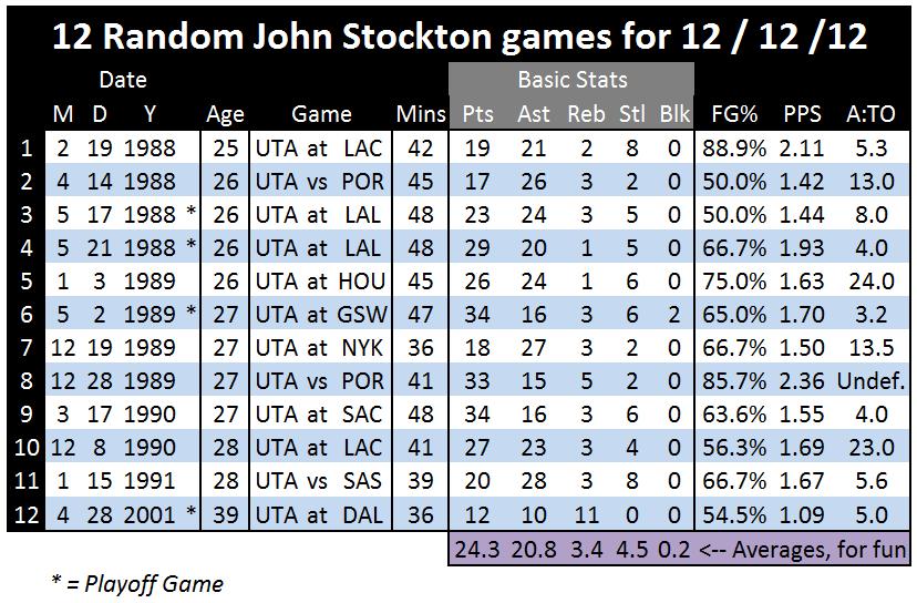 Stockton_12_12_12