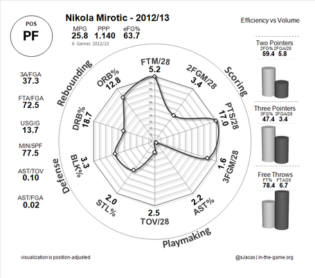 2012_10_23_mirotic_skillchart_medium