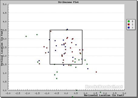 Pineiro_strike_zone_plot_medium