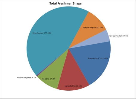 Freshman_participation_overall_totals_medium