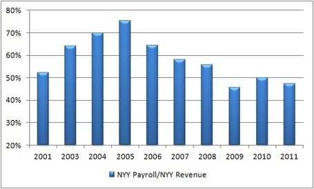 Nyy_payroll_to_rev_medium