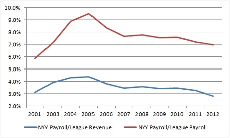 Nyy_payroll_vs_league_medium
