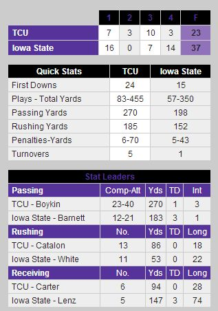 Fireshot_screen_capture__008_-__tcu_win_streak_snapped_by_cyclones_-_tcu_horned_frogs_official_athletic_site__-_gofrogs_cstv_com_sports_m-footbl_recaps_100612aaa_html_medium