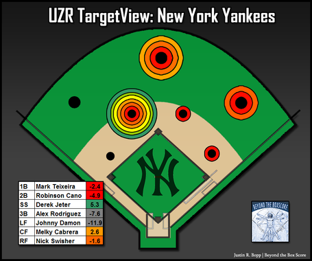 Uzr-coverageview-nyy-2009_medium
