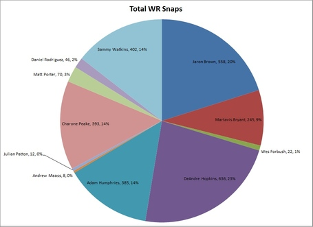 Individual_wr_participation_numbers_medium