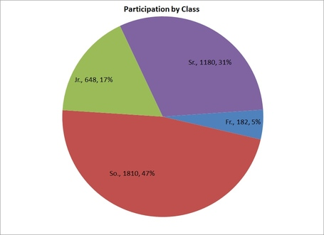 Class_participation_overall_totals_medium