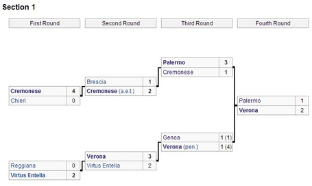 Hellas_coppa_bracket_medium