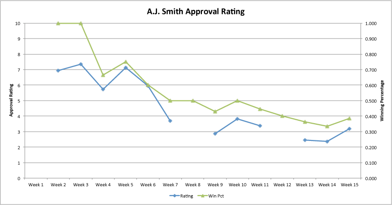 Aj-approval-rating-week-15_medium
