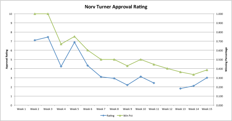 Norv-approval-rating-week-15_medium