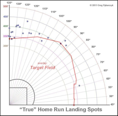 Cody_ross_hr_tracker_target_field_medium