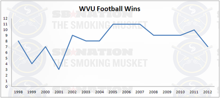 Wvufootballwins_medium