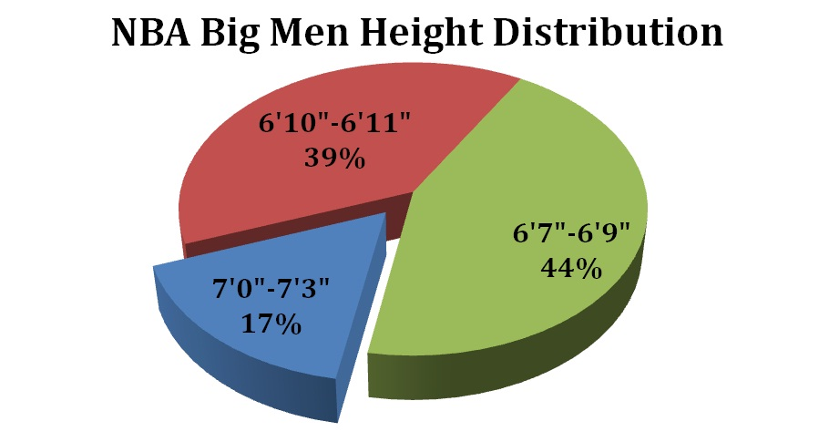 Height_distribution