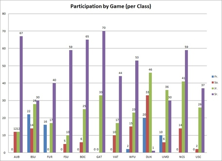 Class_participation_per_game_medium