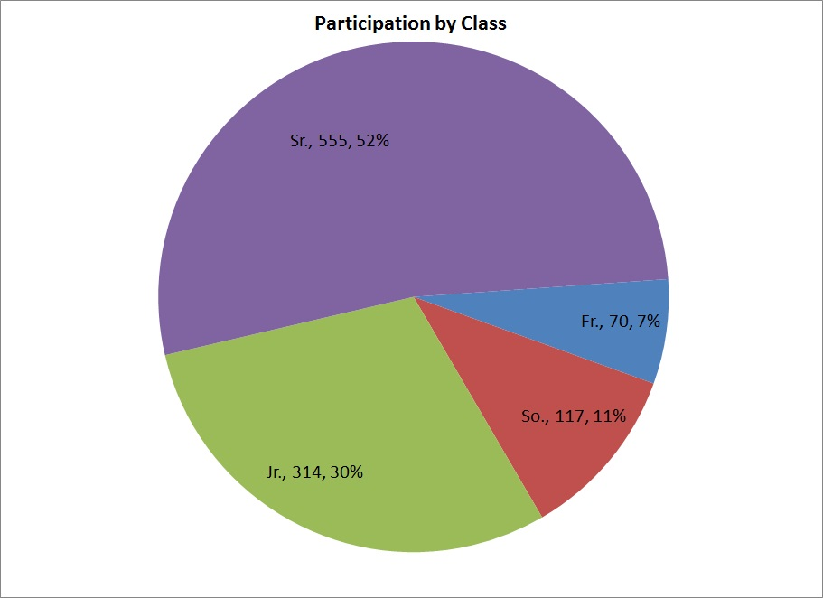 participation grade By inviting students to have a group discussion and have a class activity beside the learning material, we expect you to be able to make use all the material you already learn in practice it is not enough if you only know the subject theoreticall.