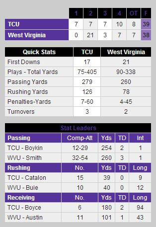 Fireshot_screen_capture__034_-__tcu_tops_no__23_west_virginia_in_2ot_-_tcu_horned_frogs_official_athletic_site__-_gofrogs_cstv_com_sports_m-footbl_recaps_110312aaa_html_medium